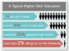 Afghan High School Graduation Infographic
