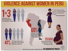 Violence Against Women in Peru Inographic