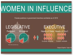 Women in Influence Infographic